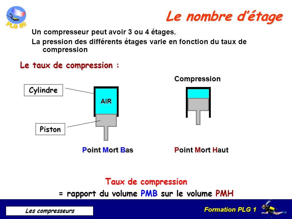 Formation PLG 1 Les compresseurs Le nombre détage Un compresseur peut avoir 3 ou 4 étages. La pression des différents étages varie en fonction du taux