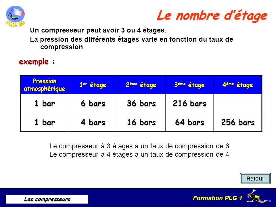 Formation PLG 1 Les compresseurs Le nombre détage Retour exemple : Pression atmosphérique 1 er étage 2 ème étage 3 éme étage 4 éme étage 1 bar 6 bars