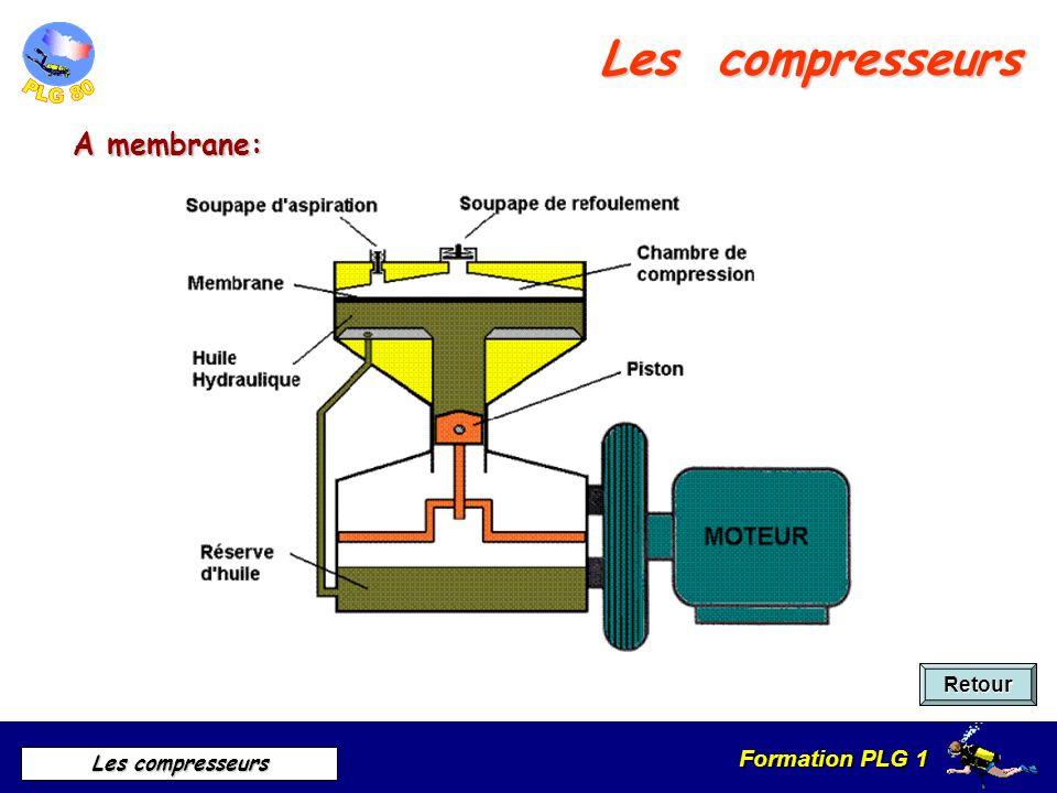 Formation PLG 1 Les compresseurs A membrane: Retour