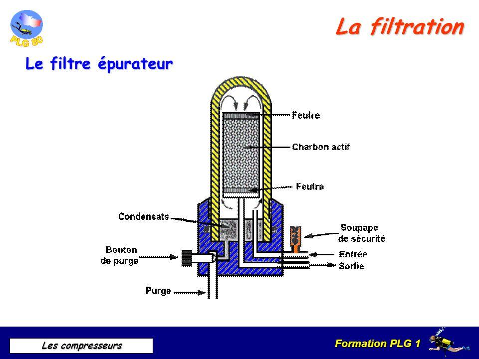 Formation PLG 1 Les compresseurs La filtration Le filtre épurateur