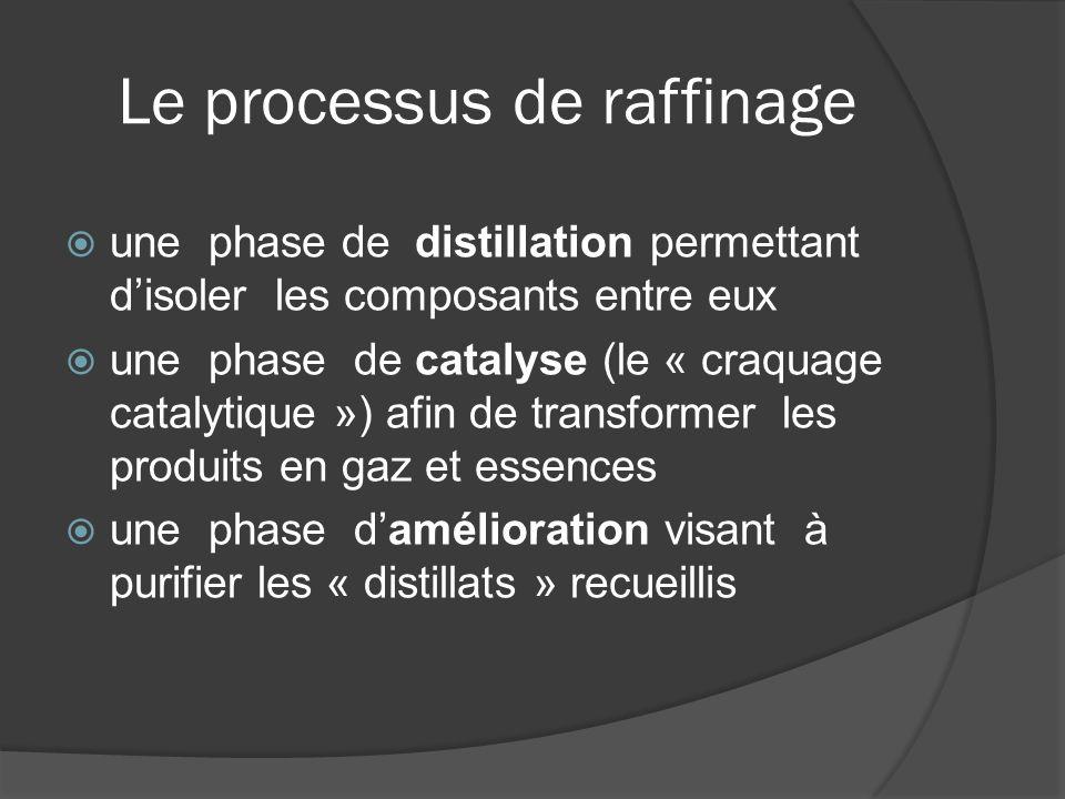 Le processus de raffinage une phase de distillation permettant disoler les composants entre eux une phase de catalyse (le « craquage catalytique ») af