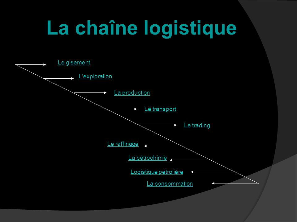 Le gisement Lexploration La production Le transport Le trading Le raffinage La pétrochimie Logistique pétrolière La consommation La chaîne logistique
