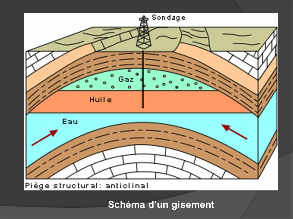 Schéma dun gisement