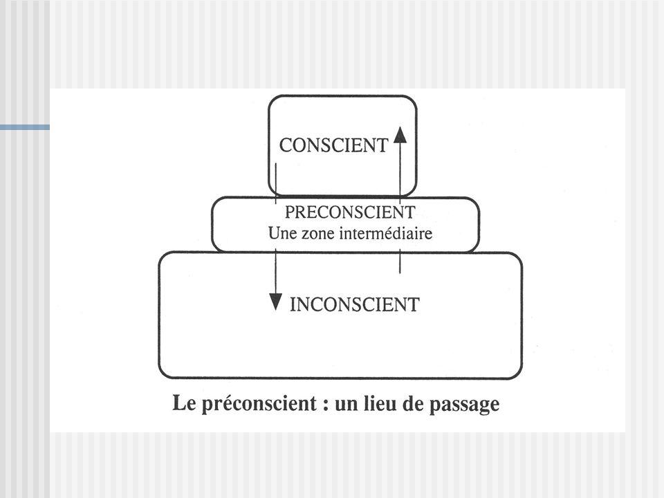 II.1.3.LInconscient Hors de la raison et de la réflexion Instinctif, primaire, insensé, irréfléchi = inconscient Contenus de lIncst = contenus refoulés: pensées, émotions, désirs etc.