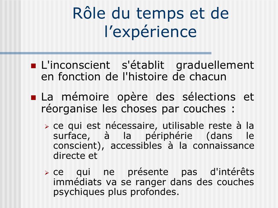 Relation entre Conscient et Inconscient Un accès à linconscient fréquemment utilisé est lhypnose.
