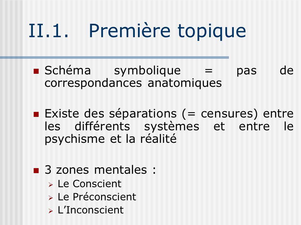 II.1.Première topique Schéma symbolique = pas de correspondances anatomiques Existe des séparations (= censures) entre les différents systèmes et entr