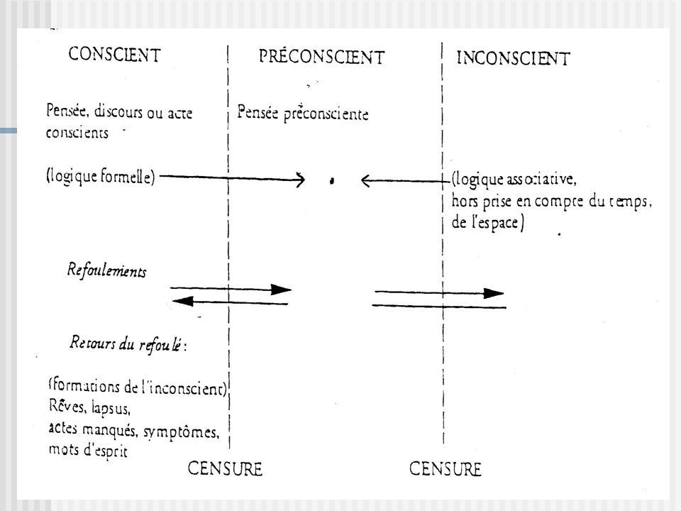 II.1.1.Le Conscient La Conscience, lesprit.