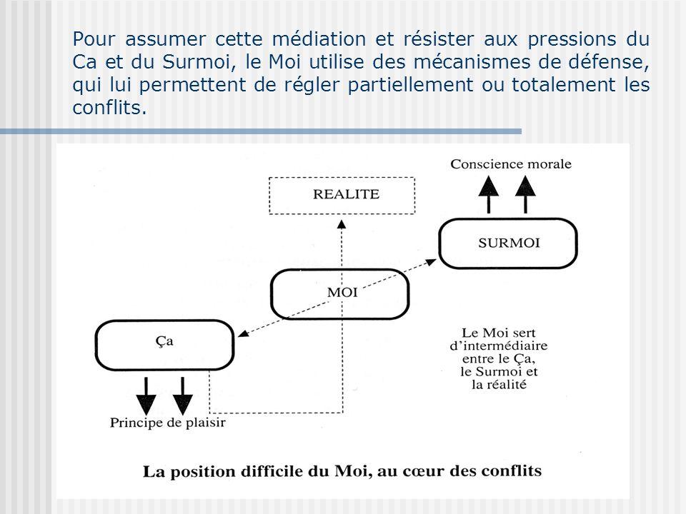Pour assumer cette médiation et résister aux pressions du Ca et du Surmoi, le Moi utilise des mécanismes de défense, qui lui permettent de régler part