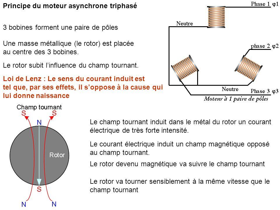 Principe du moteur asynchrone triphasé 3 bobines forment une paire de pôles Une masse métallique (le rotor) est placée au centre des 3 bobines. Le rot