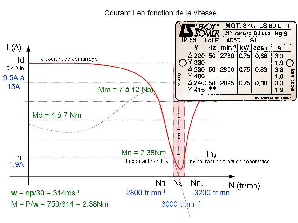 Courant I en fonction de la vitesse 1.9A 2800 tr.mn -1 9.5A à 15A 3000 tr.mn -1 3200 tr.mn -1 Mn = 2.38Nm Mm = 7 à 12 Nm Md = 4 à 7 Nm w = np/30 = 314