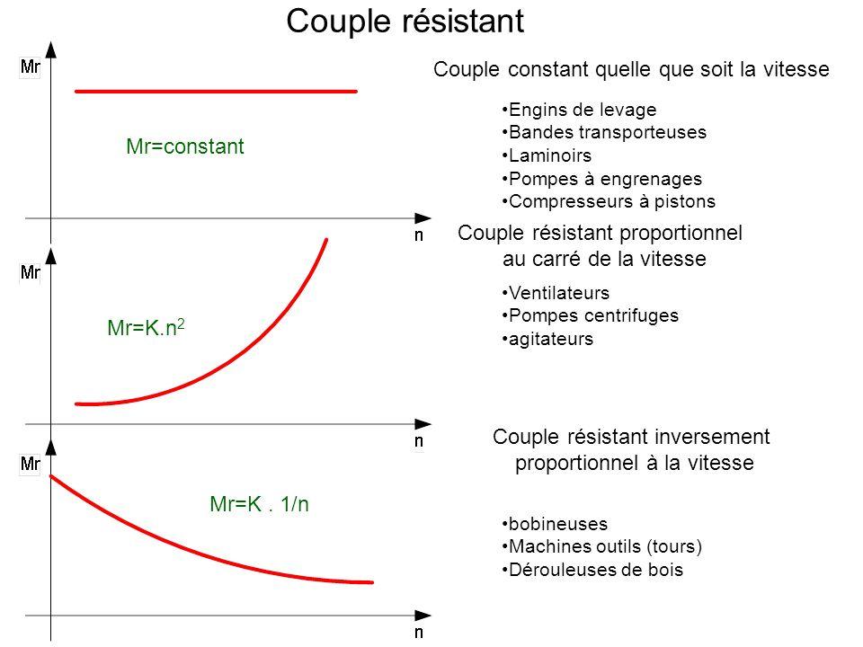 Couple résistant Couple constant quelle que soit la vitesse Engins de levage Bandes transporteuses Laminoirs Pompes à engrenages Compresseurs à piston