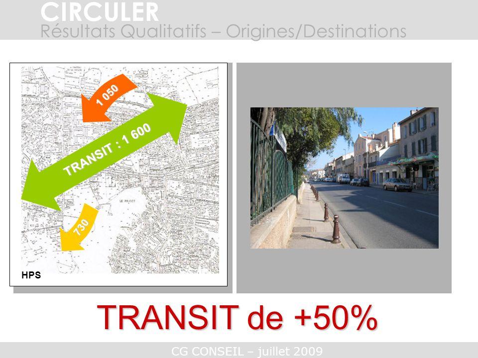 CG CONSEIL – juillet 2009 CIRCULER TRANSIT de +50% Résultats Qualitatifs – Origines/Destinations HPS 730 TRANSIT : 1 600 1 050