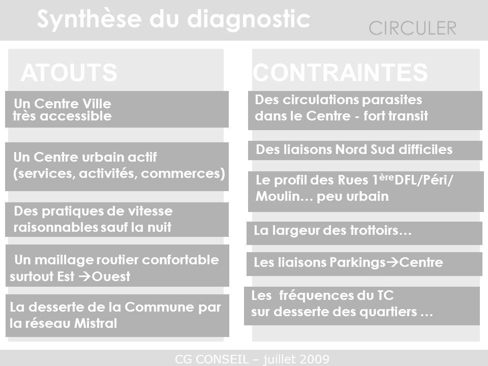 CG CONSEIL – juillet 2009 CIRCULER Synthèse du diagnostic CONTRAINTESATOUTS Un Centre Ville très accessible Des pratiques de vitesse raisonnables sauf