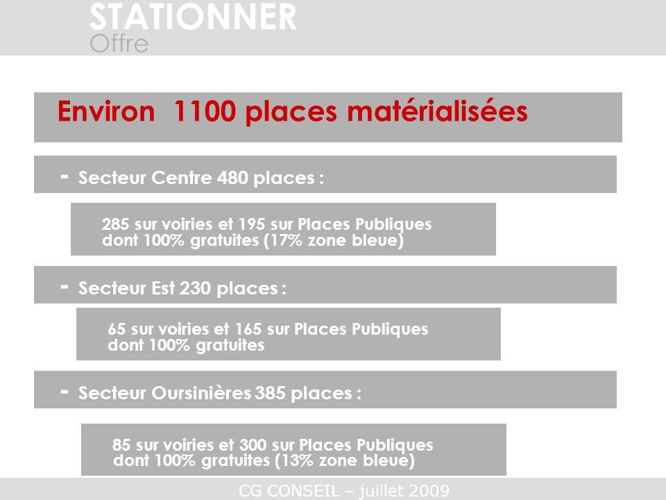 CG CONSEIL – juillet 2009 STATIONNER Offre Environ 1100 places matérialisées 285 sur voiries et 195 sur Places Publiques - Secteur Centre 480 places :