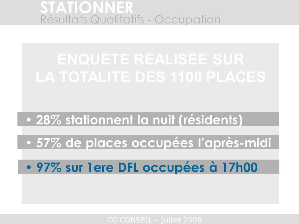 CG CONSEIL – juillet 2009 STATIONNER Résultats Qualitatifs - Occupation ENQUETE REALISEE SUR LA TOTALITE DES 1100 PLACES 28% stationnent la nuit (rési