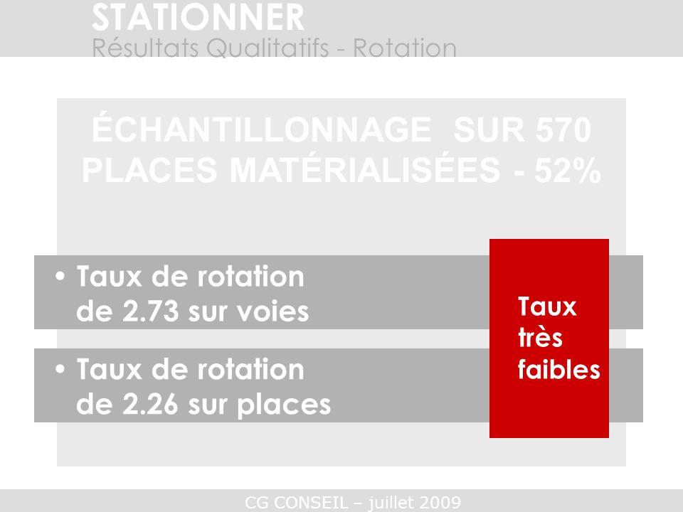 CG CONSEIL – juillet 2009 STATIONNER Résultats Qualitatifs - Rotation ÉCHANTILLONNAGE SUR 570 PLACES MATÉRIALISÉES - 52% Taux de rotation de 2.73 sur