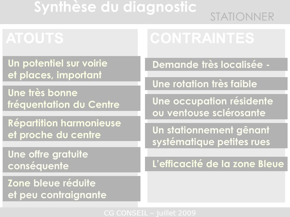 CG CONSEIL – juillet 2009 STATIONNER Synthèse du diagnostic CONTRAINTES ATOUTS Un potentiel sur voirie et places, important Une offre gratuite conséqu