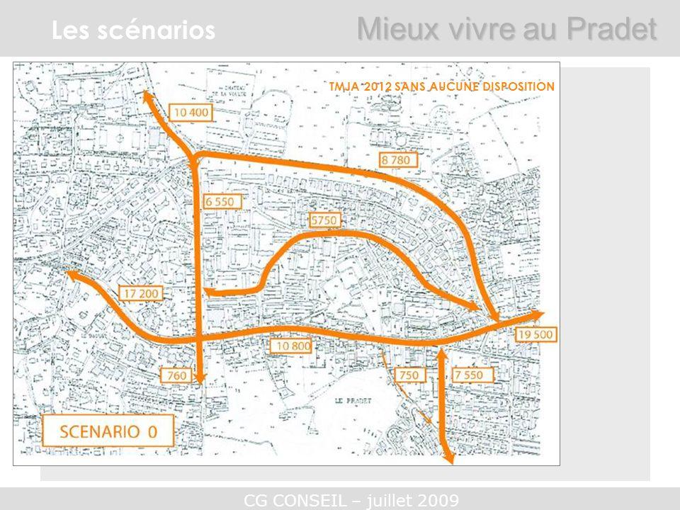 CG CONSEIL – juillet 2009 Les scénarios Mieux vivre au Pradet TMJA 2012 SANS AUCUNE DISPOSITION