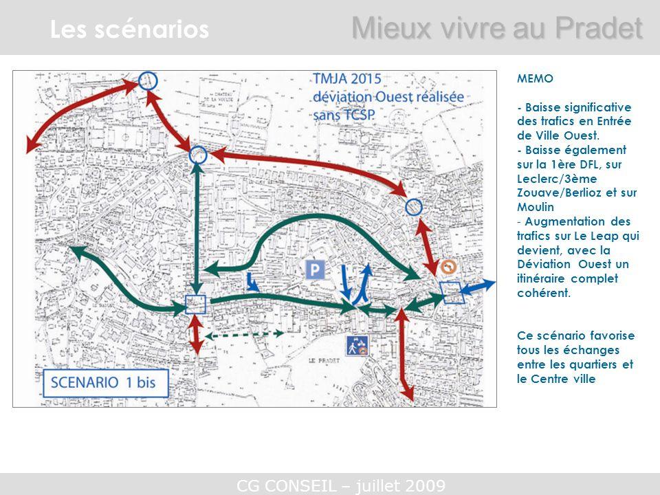 CG CONSEIL – juillet 2009 Les scénarios Mieux vivre au Pradet MEMO - Baisse significative des trafics en Entrée de Ville Ouest. - Baisse également sur