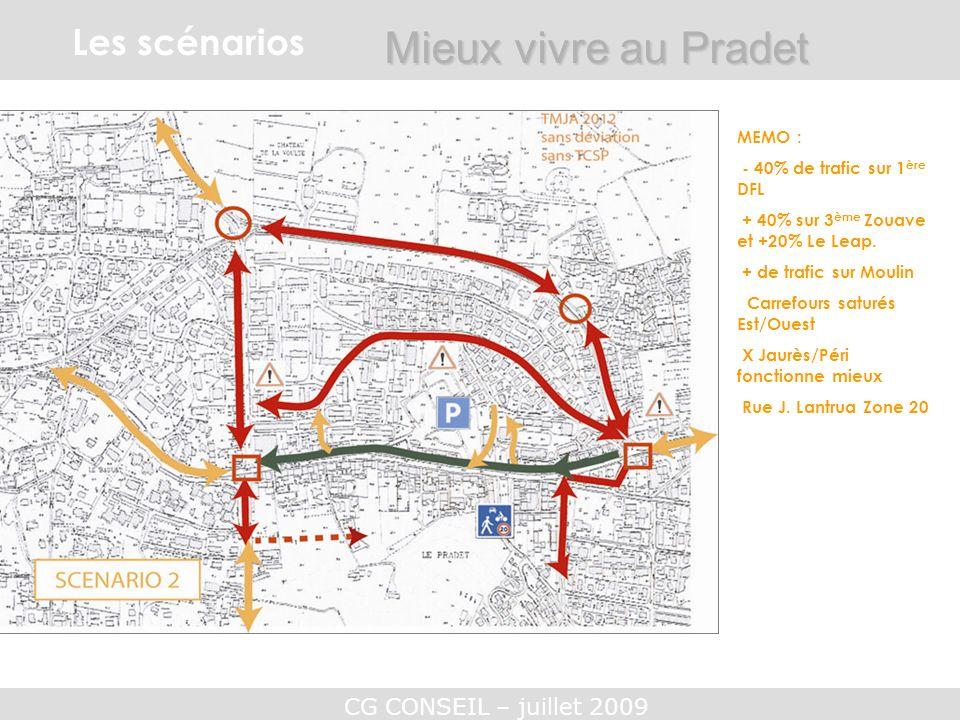 CG CONSEIL – juillet 2009 Les scénarios Mieux vivre au Pradet MEMO : - 40% de trafic sur 1 ère DFL + 40% sur 3 ème Zouave et +20% Le Leap. + de trafic