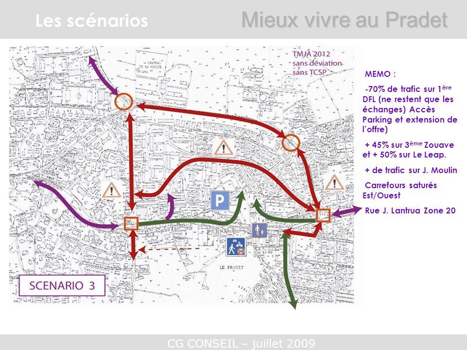 CG CONSEIL – juillet 2009 Les scénarios Mieux vivre au Pradet MEMO : -70% de trafic sur 1 ère DFL (ne restent que les échanges) Accès Parking et exten