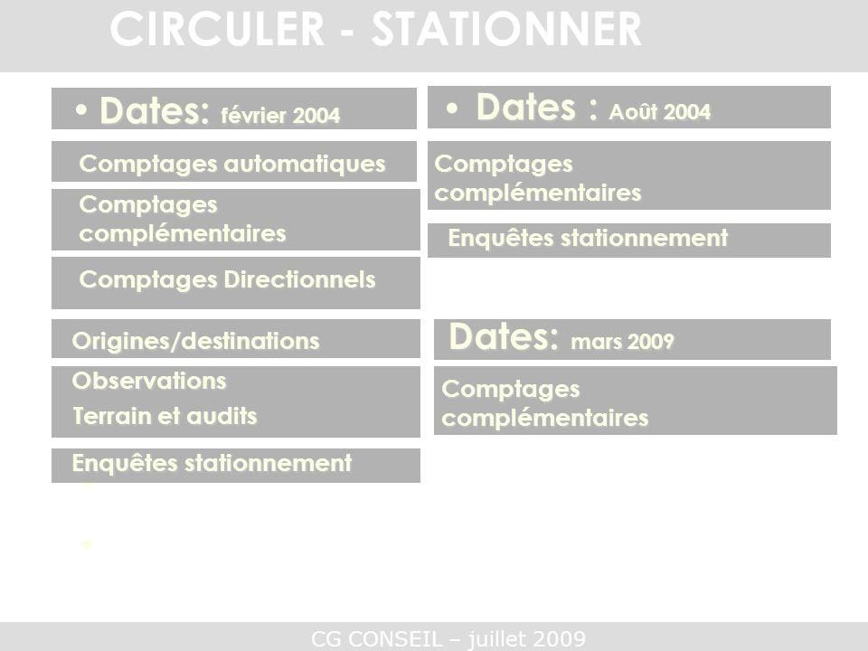 CG CONSEIL – juillet 2009 CIRCULER - STATIONNER QUANTITATIF QUALITATIF Dates: février 2004 Comptages automatiques Origines/destinations Comptages Dire
