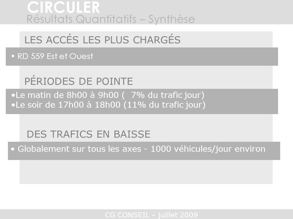 CG CONSEIL – juillet 2009 RD 559 Est et Ouest Le matin de 8h00 à 9h00 ( 7% du trafic jour) Le soir de 17h00 à 18h00 (11% du trafic jour) LES ACCÉS LES