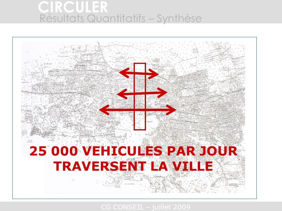 CG CONSEIL – juillet 2009 CIRCULER Plus de 10 000 véhicules circulent chaque jour sur 1 ère DFL Près de 46 000 véh/j entrent et ressortent de lhyper-centre….
