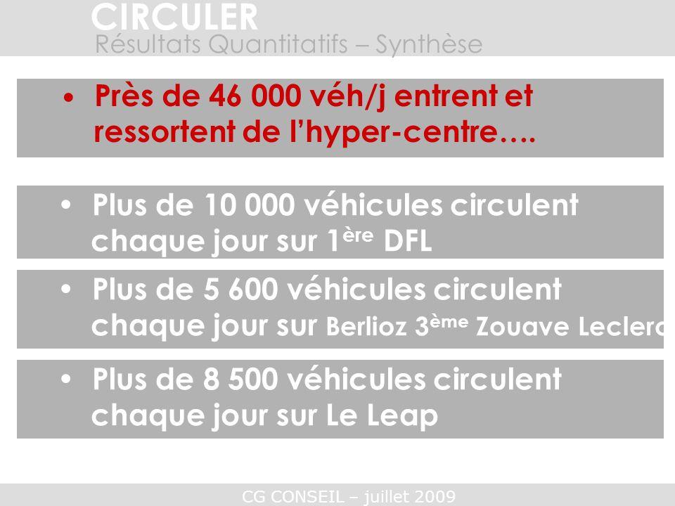 CG CONSEIL – juillet 2009 CIRCULER Plus de 10 000 véhicules circulent chaque jour sur 1 ère DFL Près de 46 000 véh/j entrent et ressortent de lhyper-c