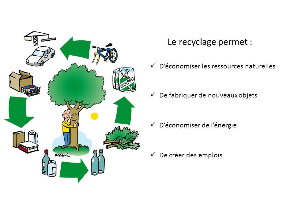 Le recyclage permet : Déconomiser les ressources naturelles De fabriquer de nouveaux objets Déconomiser de lénergie De créer des emplois