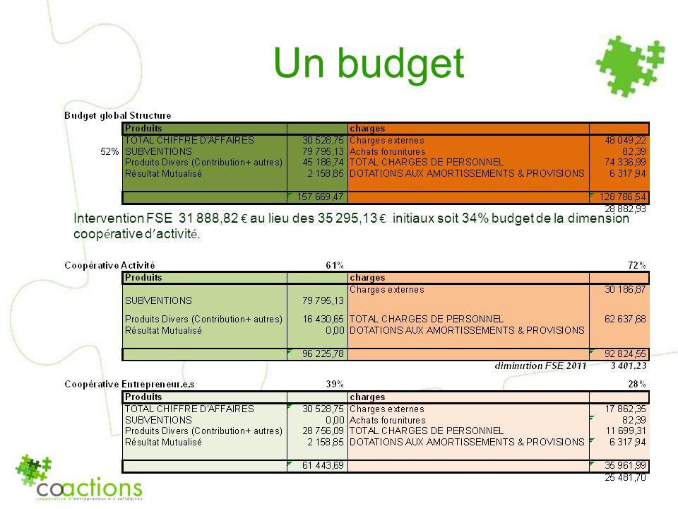 Un budget Intervention FSE 31 888,82 au lieu des 35 295,13 initiaux soit 34% budget de la dimension coop é rative d activit é.