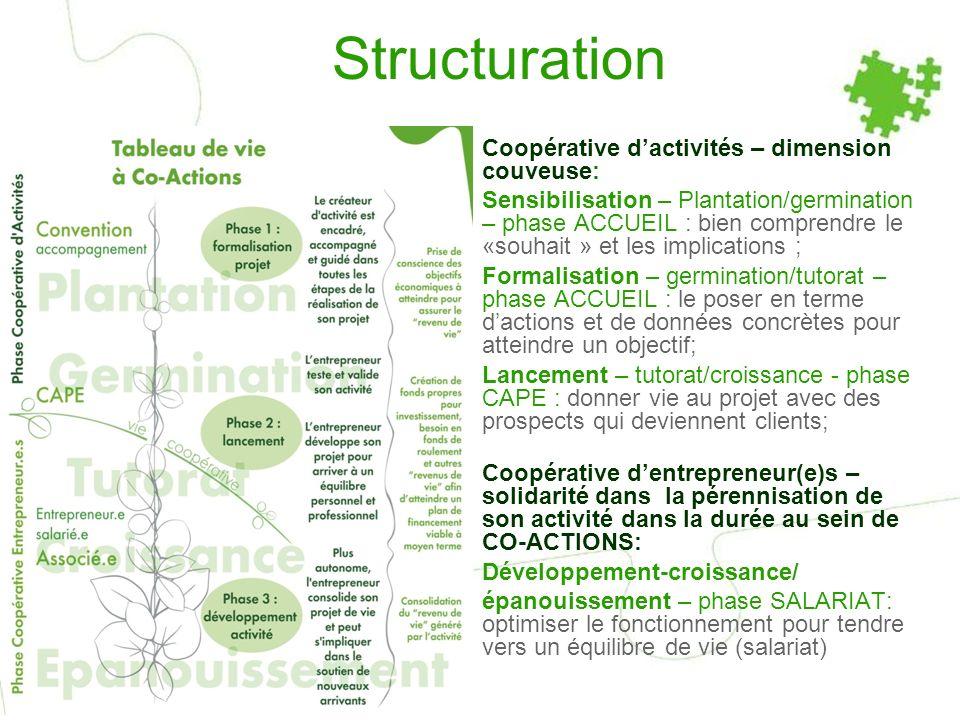 Structuration Coopérative dactivités – dimension couveuse: Sensibilisation – Plantation/germination – phase ACCUEIL : bien comprendre le «souhait » et