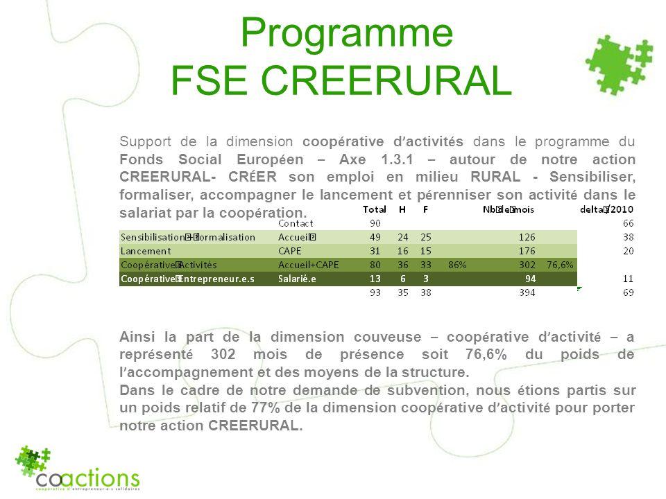 Programme FSE CREERURAL Support de la dimension coop é rative d activit é s dans le programme du Fonds Social Europ é en – Axe 1.3.1 – autour de notre