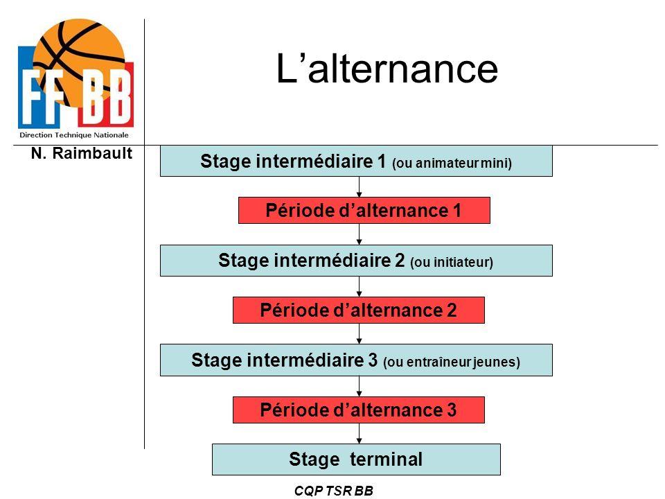N. Raimbault CQP TSR BB Lalternance Stage intermédiaire 1 (ou animateur mini) Stage intermédiaire 2 (ou initiateur) Stage intermédiaire 3 (ou entraîne
