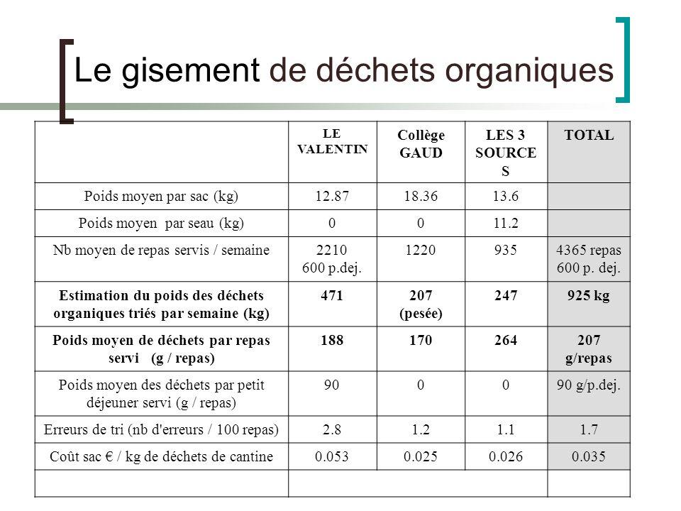 Le gisement de déchets organiques LE VALENTIN Collège GAUD LES 3 SOURCE S TOTAL Poids moyen par sac (kg)12.8718.3613.6 Poids moyen par seau (kg)0011.2