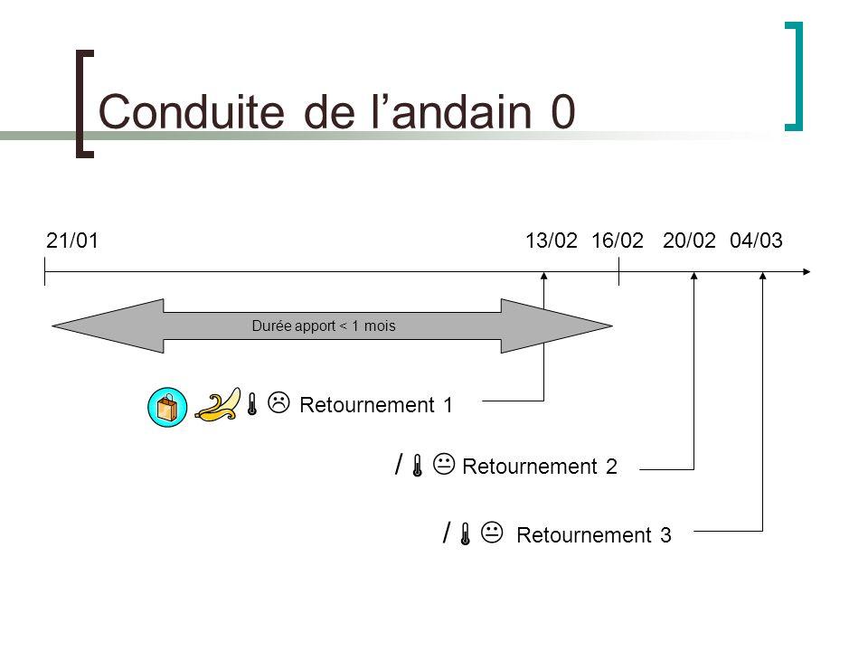 Conduite de landain 0 21/0113/02 16/02 20/02 04/03 Retournement 1 / Retournement 2 / Retournement 3 Durée apport < 1 mois