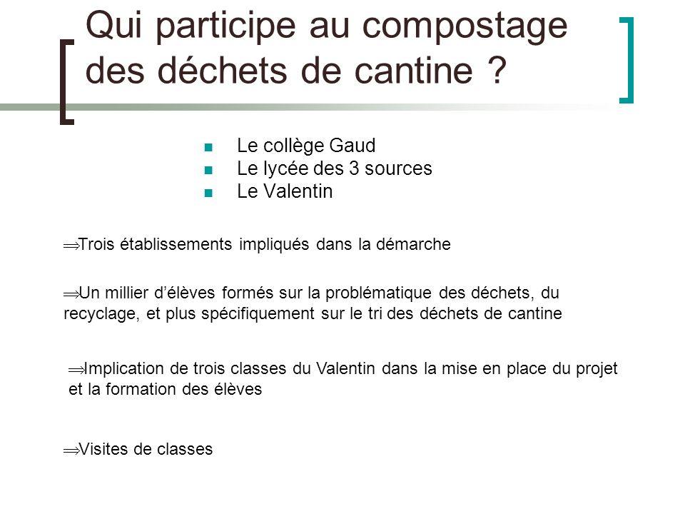 Qui participe au compostage des déchets de cantine ? Le collège Gaud Le lycée des 3 sources Le Valentin Un millier délèves formés sur la problématique