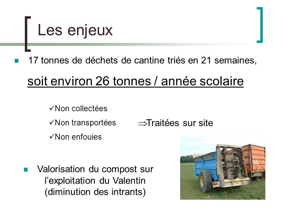 Les enjeux 17 tonnes de déchets de cantine triés en 21 semaines, soit environ 26 tonnes / année scolaire Non collectées Non transportées Non enfouies