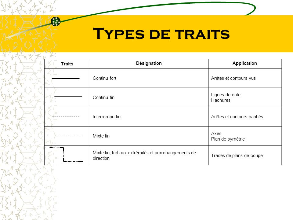Types de traits Traits DésignationApplication Continu fortArêtes et contours vus Continu fin Lignes de cote Hachures Interrompu finArêtes et contours