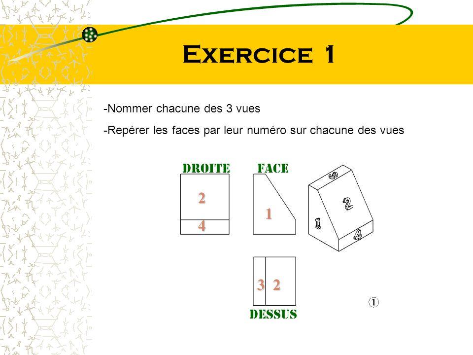 Exercice 1 -Nommer chacune des 3 vues -Repérer les faces par leur numéro sur chacune des vues 2 4 1 23 FaceDroite dessus
