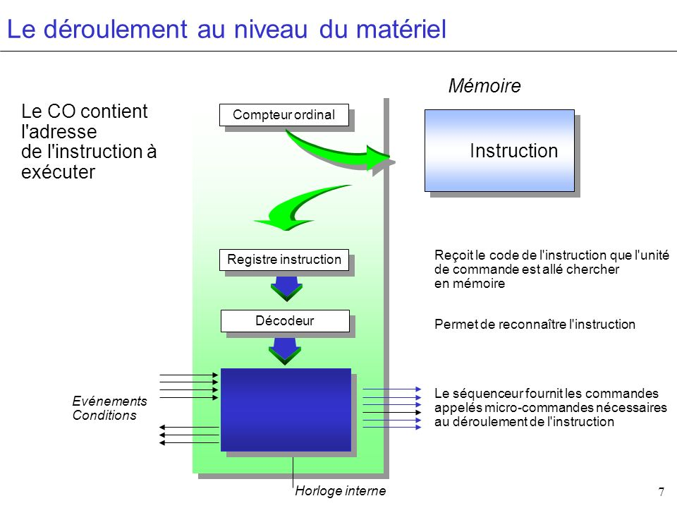 7 Le déroulement au niveau du matériel Compteur ordinal Instruction Mémoire Registre instruction Séquenceur Horloge interne Evénements Conditions Reço