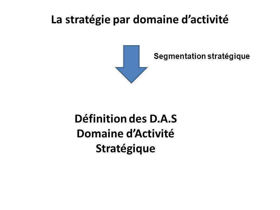 La stratégie par domaine dactivité Définition des D.A.S Domaine dActivité Stratégique Segmentation stratégique