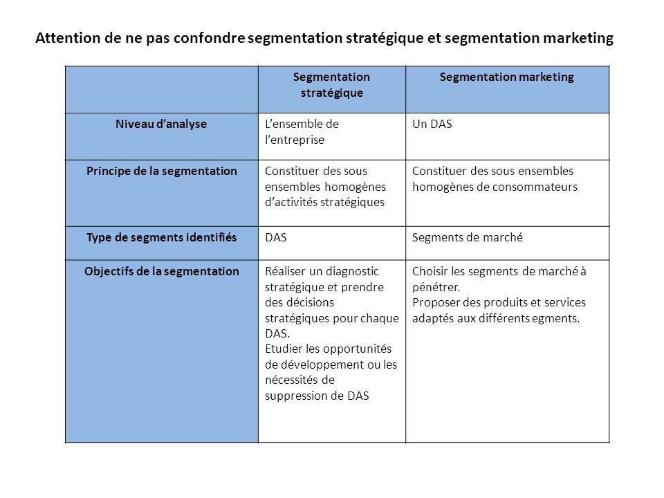 Attention de ne pas confondre segmentation stratégique et segmentation marketing Segmentation stratégique Segmentation marketing Niveau danalyseLensem