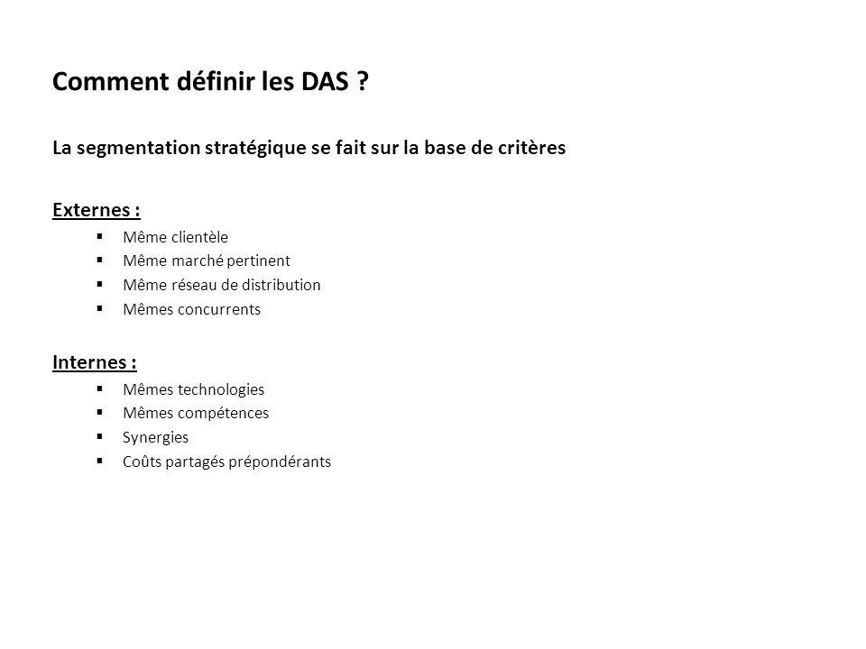 Comment définir les DAS ? La segmentation stratégique se fait sur la base de critères Externes : Même clientèle Même marché pertinent Même réseau de d