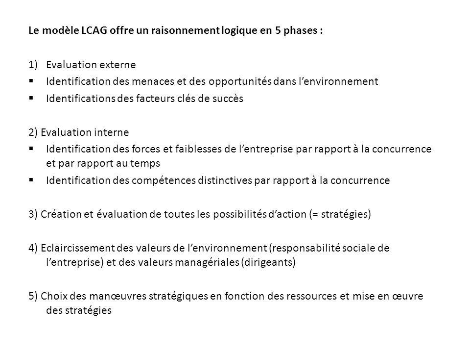Le modèle LCAG offre un raisonnement logique en 5 phases : 1)Evaluation externe Identification des menaces et des opportunités dans lenvironnement Ide