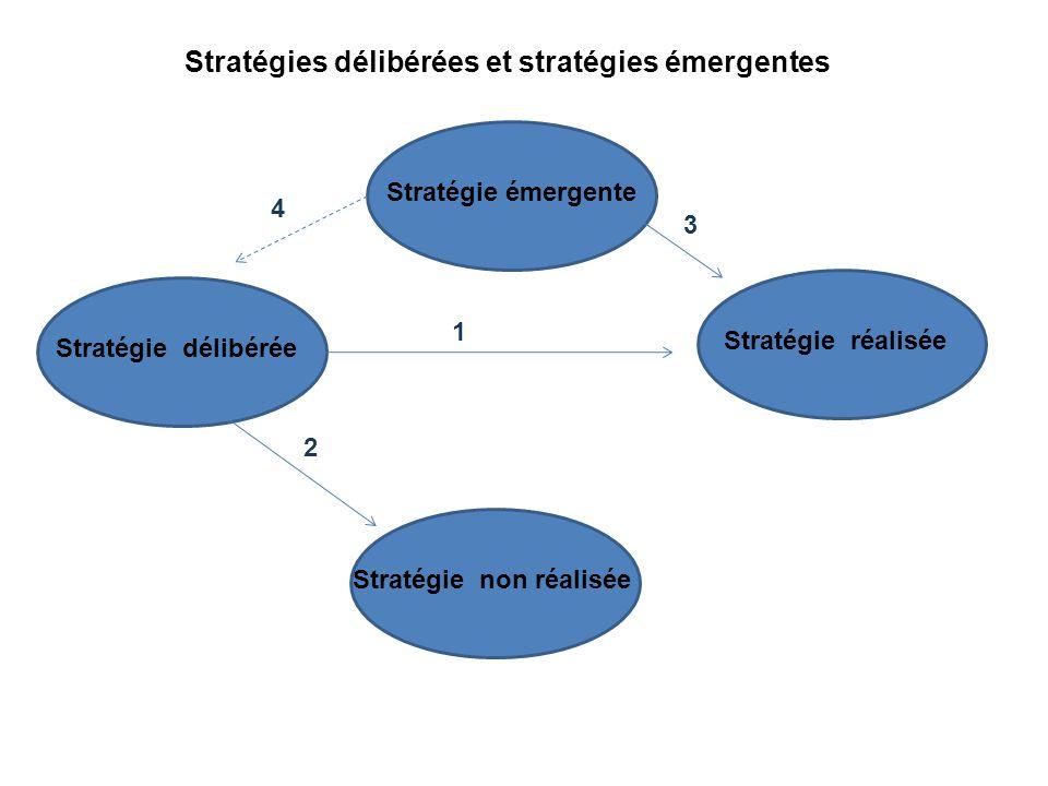 Stratégie émergente Stratégie délibérée Stratégie réalisée Stratégie non réalisée 1 2 3 4 Stratégies délibérées et stratégies émergentes