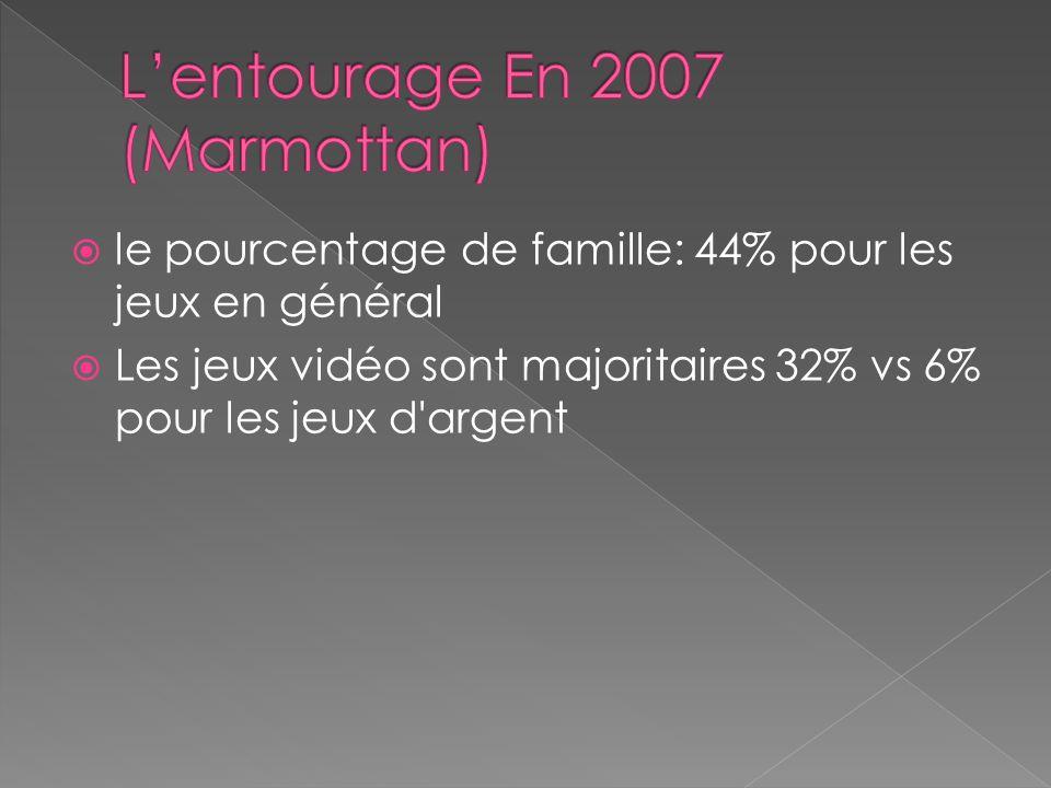 le pourcentage de famille: 44% pour les jeux en général Les jeux vidéo sont majoritaires 32% vs 6% pour les jeux d argent