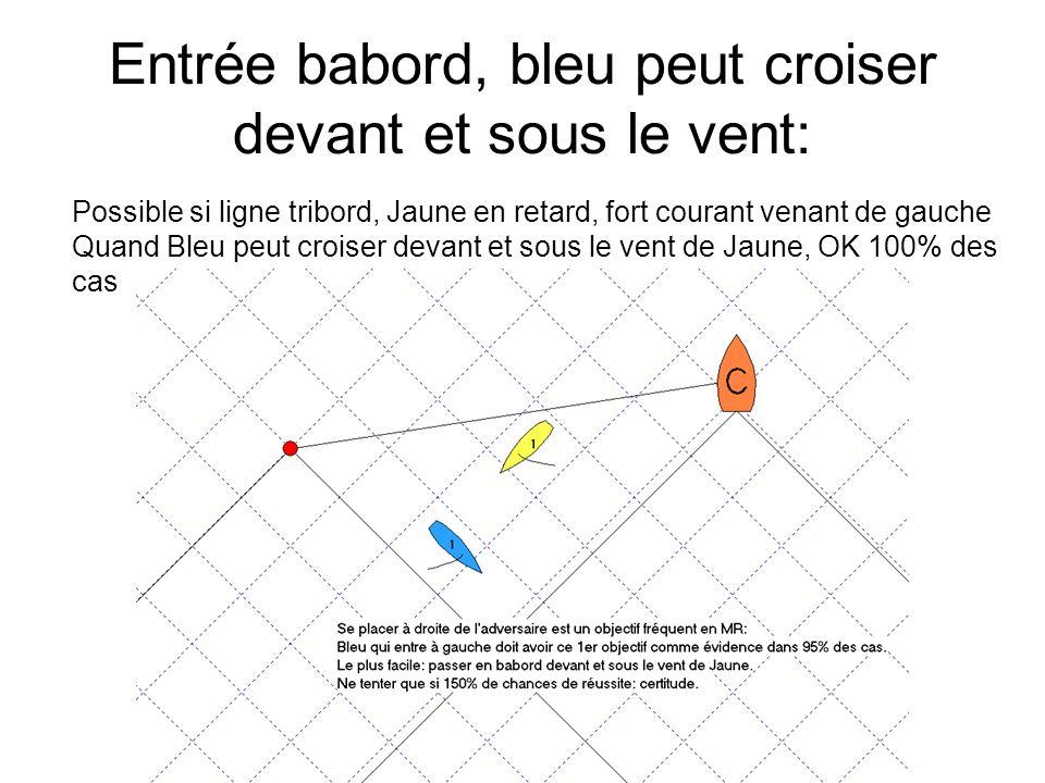 Entrée babord, bleu peut croiser devant et sous le vent: Possible si ligne tribord, Jaune en retard, fort courant venant de gauche Quand Bleu peut cro