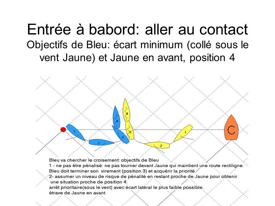 Entrée à babord: aller au contact Objectifs de Bleu: écart minimum (collé sous le vent Jaune) et Jaune en avant, position 4