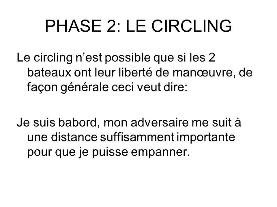 PHASE 2: LE CIRCLING Le circling nest possible que si les 2 bateaux ont leur liberté de manœuvre, de façon générale ceci veut dire: Je suis babord, mo